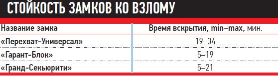 Гарант Блок Люкс - механическое противоугонное устройство производства ООО&