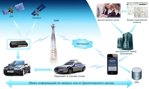 "CAR-MONITORING.RU Тарифный план ""Лайт"""