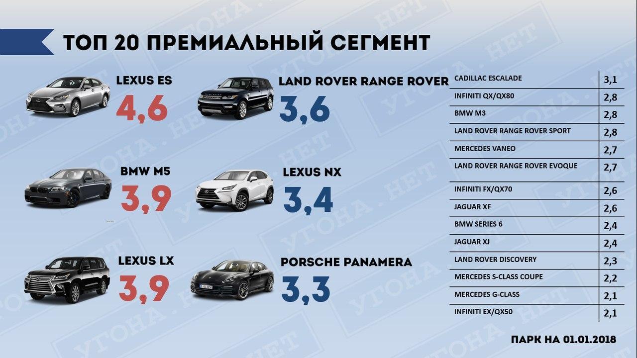 Угон автомобиля рейтинг