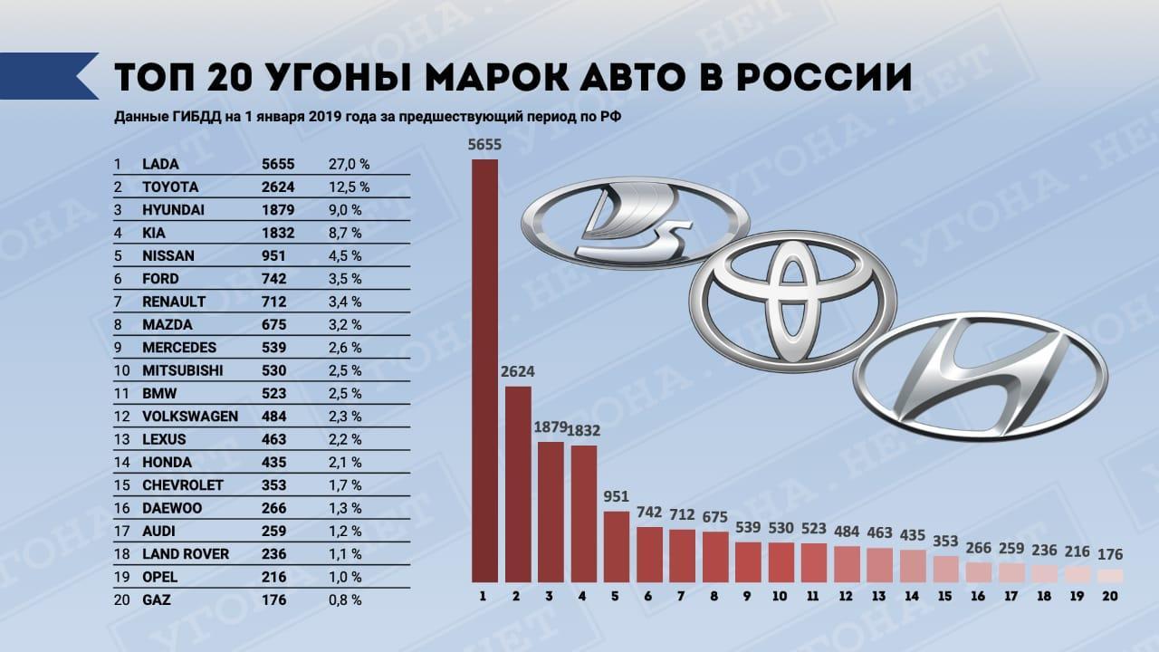 ТОП-10 наименее угоняемых автомобилей в России